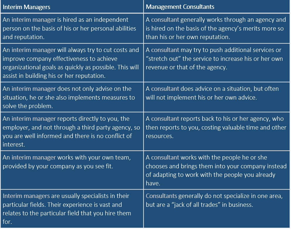 Interim Manager vs Management Consultant