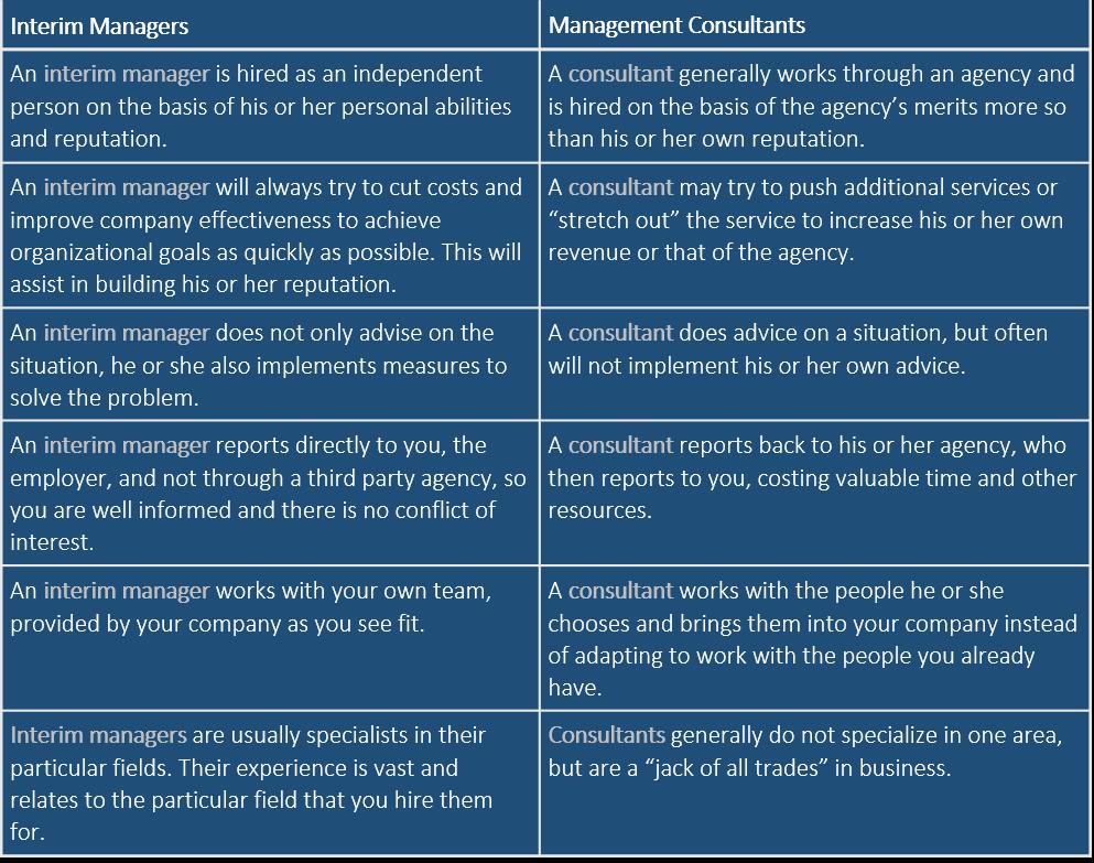 Interim Manager vs Management Consultant